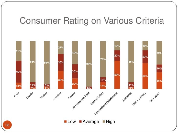 Consumer Rating on Various Criteria<br />28<br />