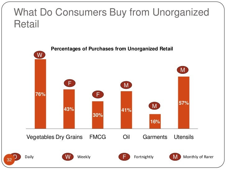 What Do Consumers Buy from Unorganized Retail<br />W<br />M<br />F<br />M<br />F<br />M<br />M<br />W<br />F<br />D<br />D...