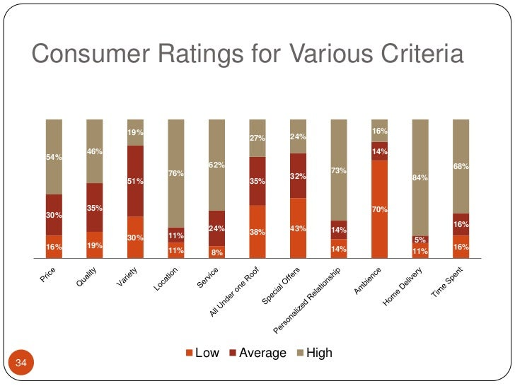 Consumer Ratings for Various Criteria<br />34<br />
