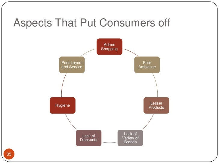 Aspects That Put Consumers off <br />35<br />