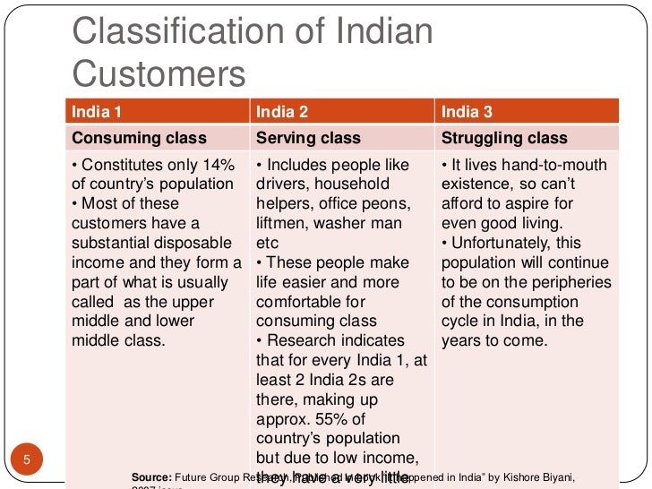 """Classification of Indian Customers<br />Source: Future Group Research, Published in book """"It happened in India"""" by Kishore..."""