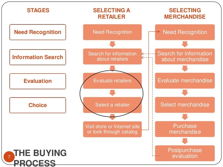 Need Recognition<br />Information Search<br />Evaluation<br />Choice<br />STAGES<br />SELECTING A RETAILER<br />SELECTING ...
