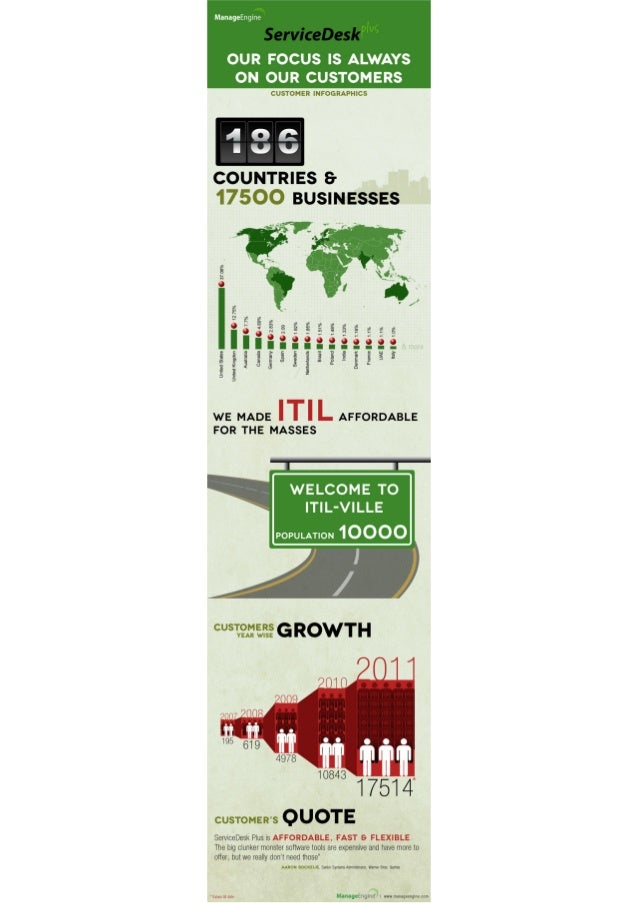 ServiceDesk Plus Customer Infographic