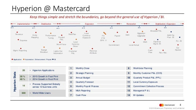4 Keep things simple and stretch the boundaries, go beyond the general use of Hyperion / BI. Mgmt. Reporting Entity Mappin...