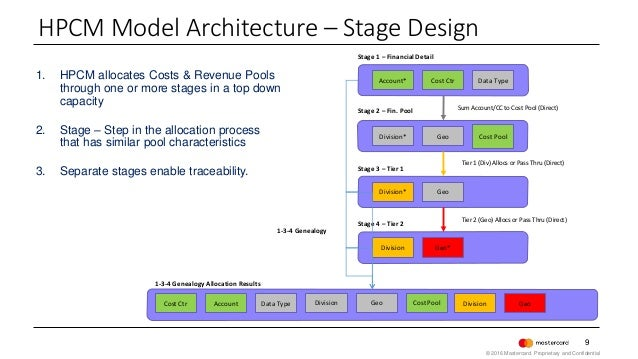 9 1. HPCM allocates Costs & Revenue Pools through one or more stages in a top down capacity 2. Stage – Step in the allocat...