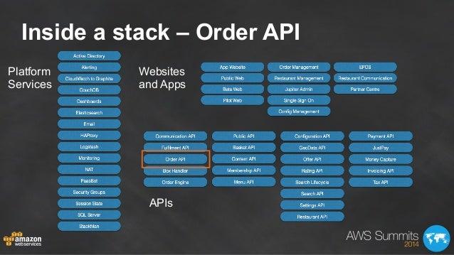 Inside a stack – Order API Platform Services Websites and Apps APIs