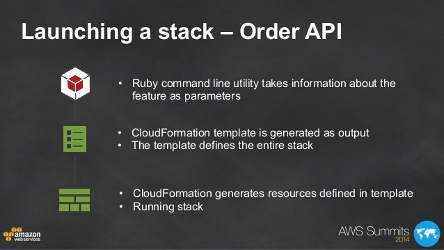 Launching a stack – Order API • CloudFormation template is generated as output • The template defines the entire stack •...