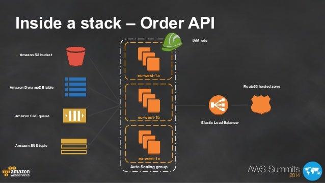 Inside a stack – Order API Auto Scaling group eu-west-1a eu-west-1b eu-west-1c Amazon S3 bucket Amazon DynamoDB table Amaz...