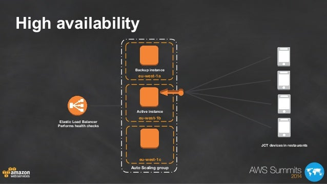 High availability Auto Scaling group eu-west-1a eu-west-1b eu-west-1c Elastic Load Balancer Performs health checks JCT de...