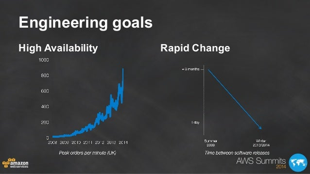 Engineering goals High Availability Rapid Change