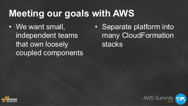 Meeting our goals with AWS • We want small, independent teams that own loosely coupled components • Separate platform in...