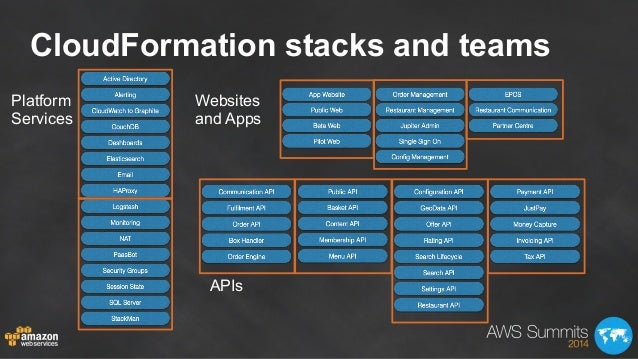 CloudFormation stacks and teams Platform Services Websites and Apps APIs