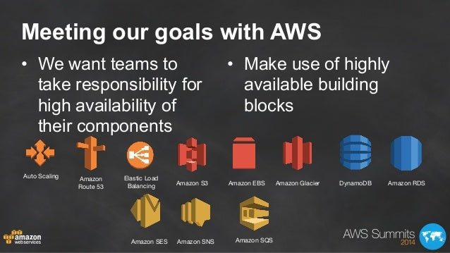 Meeting our goals with AWS • We want teams to take responsibility for high availability of their components • Make use o...