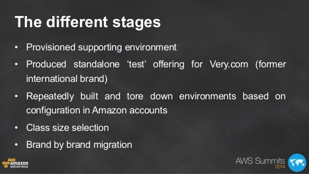 The different stages • Provisioned supporting environment • Produced standalone 'test' offering for Very.com (former int...