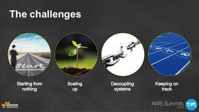 The challenges Starting from nothing! Scaling! up! Decoupling systems! Keeping on track!
