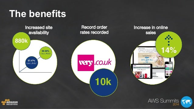 The benefits Increased site availability! Record order! rates recorded! Increase in online sales!