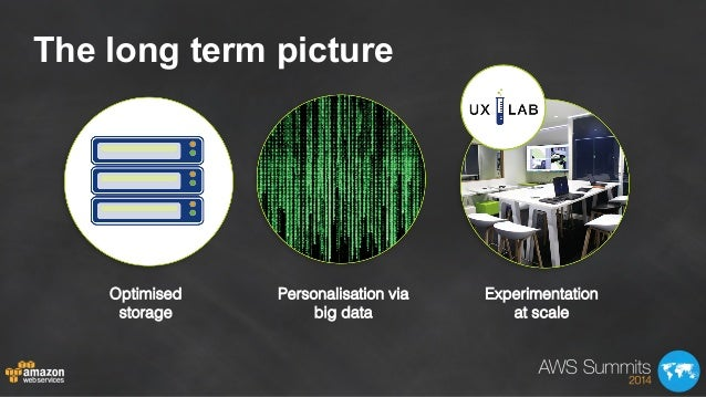 The long term picture Optimised! storage! Personalisation via big data! Experimentation! at scale!
