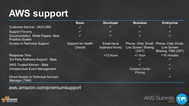 AWS support Basic Developer Business Enterprise Customer Service - 24x7x365 ü ü ü ü Support Forums ü ü ü ü Documen...