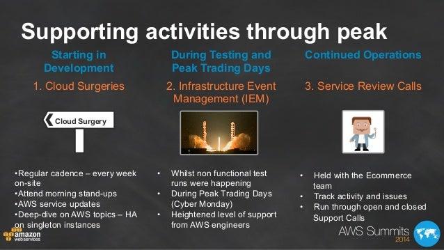 Supporting activities through peak Starting in Development 1. Cloud Surgeries •Regular cadence – every week on-site •Att...