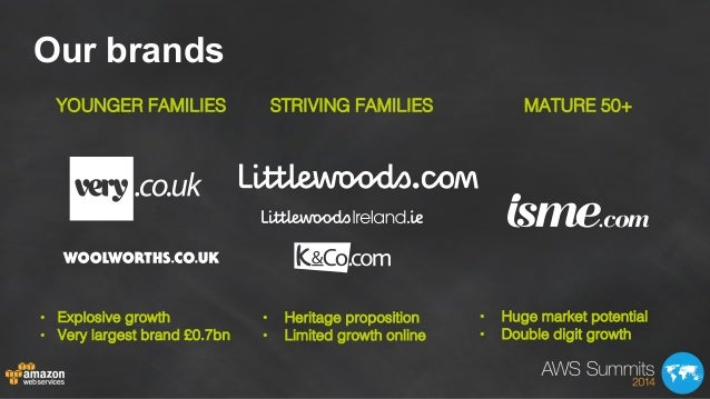 Our brands ! • Explosive growth ! • Very largest brand £0.7bn! • Heritage proposition! • Limited growth online! • Hug...