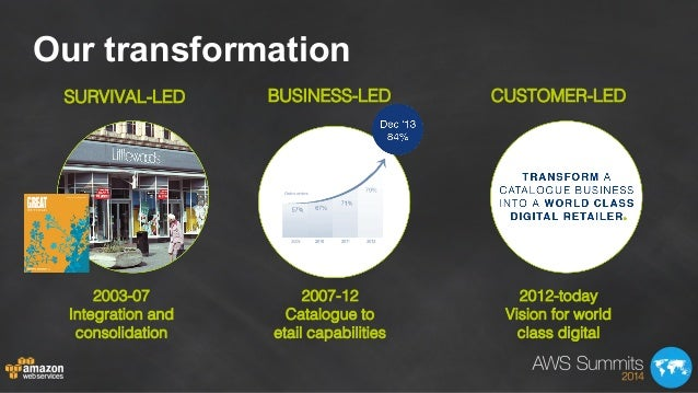 Our transformation SURVIVAL-LED! 2003-07! Integration and consolidation! BUSINESS-LED! 2007-12! Catalogue to! etail capabi...