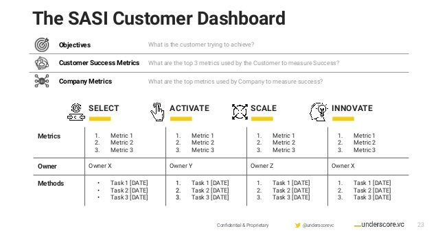 Confidential & Proprietary @underscorevc Objectives What is the customer trying to achieve? Customer Success Metrics What a...