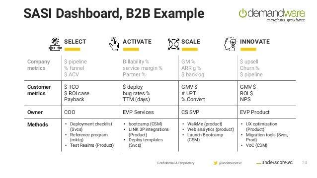 Confidential & Proprietary @underscorevc SASI Dashboard, B2B Example 24 SELECT ACTIVATE SCALE INNOVATE Company metrics $ pi...