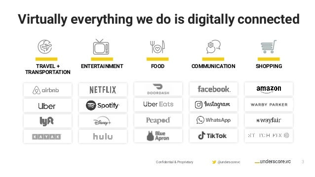 Confidential & Proprietary @underscorevc Virtually everything we do is digitally connected 3 TRAVEL + TRANSPORTATION ENTERT...