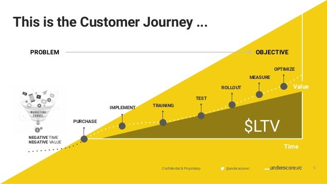 Confidential & Proprietary @underscorevc This is the Customer Journey ... Time @underscorevcConfidential & Proprietary 9 Val...