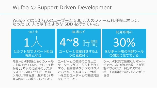 Wufoo では 50 万⼈のユーザーと 500 万⼈のフォーム利⽤者に対して、 たった 10 ⼈で以下のような SDD を⾏っていた。 102 Wufoo の Support Driven Development 10⼈中 1⼈はシフト制でサ...