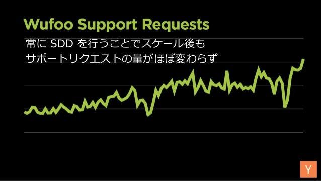 常に SDD を⾏うことでスケール後も サポートリクエストの量がほぼ変わらず Image from Wufoo Lecture startupclass.samaltman.com/courses/lec07/ 104