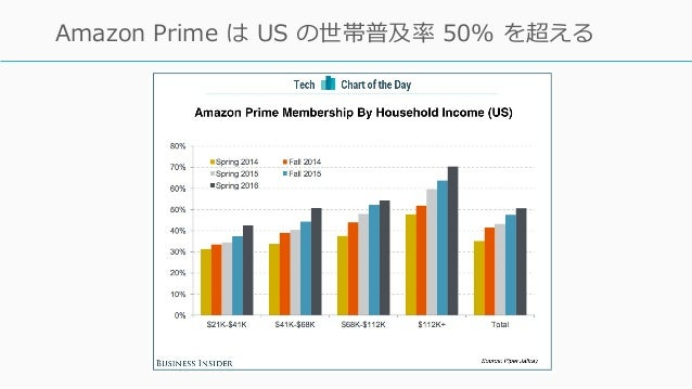 http://www.businessinsider.com/amazon-prime-penetration-by-household-income-2016-4 11 Amazon Prime は US の世帯普及率 50% を超える
