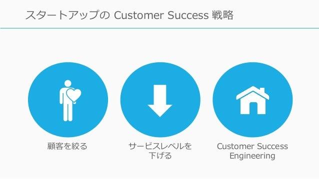 129 スタートアップの Customer Success 戦略 顧客を絞る サービスレベルを 下げる Customer Success Engineering