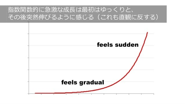 http://cdixon.org/2015/05/12/exponential-curves-feel-gradual-and-then-sudden/ 164 指数関数的に急激な成⻑は最初はゆっくりと、 その後突然伸びるように感じる(これも...