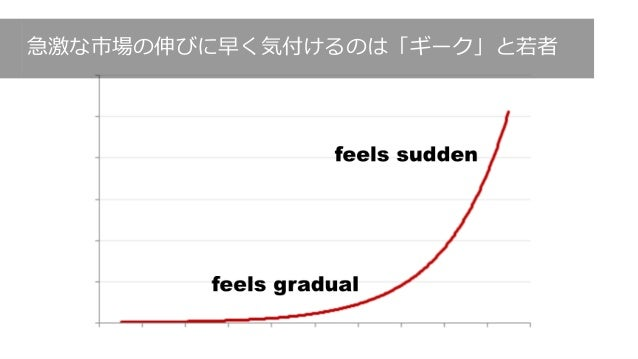 http://cdixon.org/2015/05/12/exponential-curves-feel-gradual-and-then-sudden/ 172 急激な市場の伸びに早く気付けるのは「ギーク」と若者