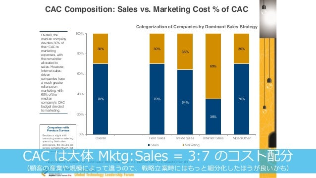 28 24 CAC Composition: Sales vs. Marketing Cost % of CAC Overall, the median company devotes 30% of their CAC to marketing...
