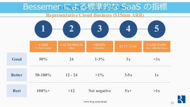 5 C'S OF CLOUD FINANCE Representative Cloud Business ($15mm ARR) CARR % Fwd Growth 1 Good Better Best 50-100% 50% 100%+ CA...