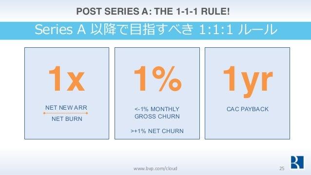 1x 1% 1yr <-1% MONTHLY GROSS CHURN >+1% NET CHURN CAC PAYBACKNET NEW ARR NET BURN POST SERIES A: THE 1-1-1 RULE! www.bvp.c...
