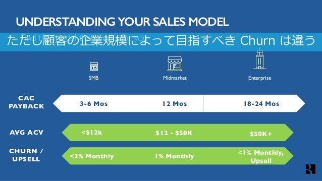 Find the model that works for you UNDERSTANDING YOUR SALES MODEL SMB EnterpriseMidmarket 12 Mos 18-24 Mos3-6 Mos AVG ACV C...