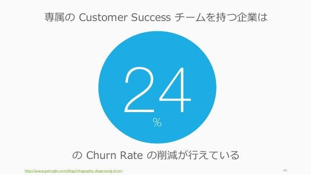 http://www.gainsight.com/blog/infographic-diagnosing-churn 45 24 の Churn Rate の削減が⾏えている 専属の Customer Success チームを持つ企業は %
