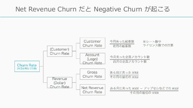 49 Net Revenue Churn だと Negative Churn が起こる