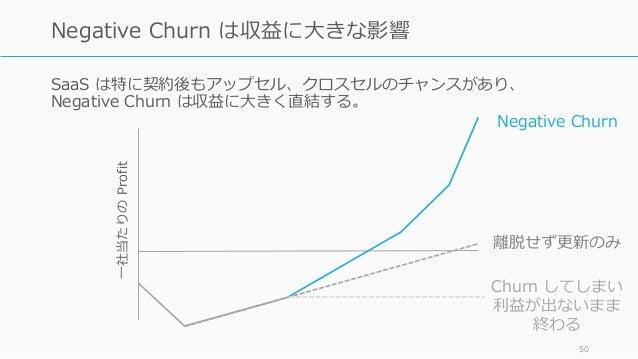 SaaS は特に契約後もアップセル、クロスセルのチャンスがあり、 Negative Churn は収益に⼤きく直結する。 50 Negative Churn は収益に⼤きな影響 ⼀社当たりのProfit Negative Churn 離脱せず更...