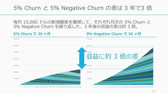 毎⽉ 10,000 ドルの新規顧客を獲得して、それぞれ⽉次の 5% Churn と 5% Negative Churn を繰り返した、3 年後の収益の差は約 3 倍。 52 5% Churn と 5% Negative Churn の差は 3 ...