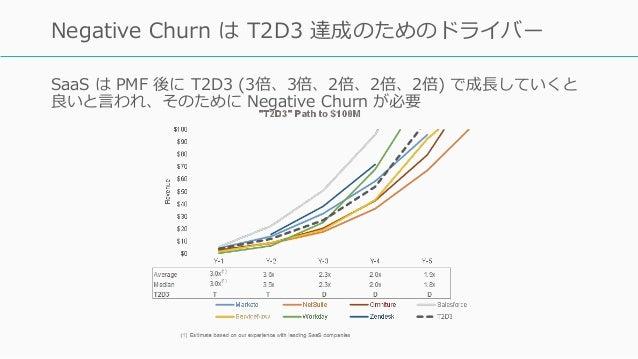 SaaS は PMF 後に T2D3 (3倍、3倍、2倍、2倍、2倍) で成⻑していくと 良いと⾔われ、そのために Negative Churn が必要 https://techcrunch.com/2015/02/01/the-saas-tr...