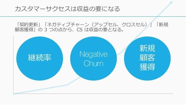 「契約更新」「ネガティブチャーン(アップセル、クロスセル)」「新規 顧客獲得」の 3 つの点から、CS は収益の要となる。 59 カスタマーサクセスは収益の要になる 継続率 Negative Churn 新規 顧客 獲得