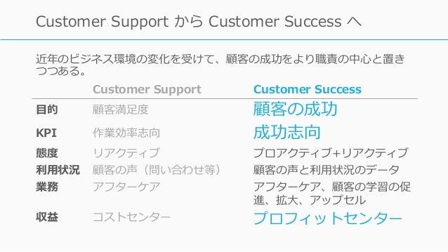 近年のビジネス環境の変化を受けて、顧客の成功をより職責の中⼼と置き つつある。 60 Customer Support から Customer Success へ Customer Support Customer Success ⽬的 顧客満...
