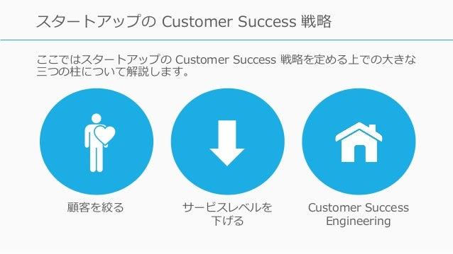 ここではスタートアップの Customer Success 戦略を定める上での⼤きな 三つの柱について解説します。 70 スタートアップの Customer Success 戦略 顧客を絞る サービスレベルを 下げる Customer Succ...