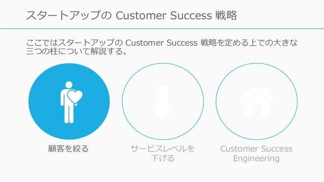 ここではスタートアップの Customer Success 戦略を定める上での⼤きな 三つの柱について解説する。 71 スタートアップの Customer Success 戦略 顧客を絞る サービスレベルを 下げる Customer Succe...