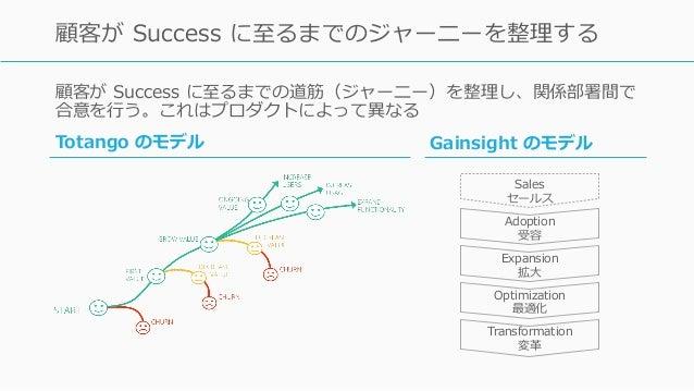 顧客が Success に⾄るまでの道筋(ジャーニー)を整理し、関係部署間で 合意を⾏う。これはプロダクトによって異なる Totango: http://www.totango.com/resources/create-customer-jou...