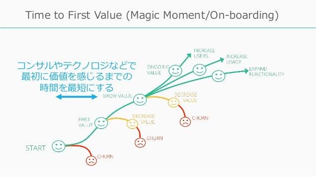 84 Time to First Value (Magic Moment/On-boarding) コンサルやテクノロジなどで 最初に価値を感じるまでの 時間を最短にする